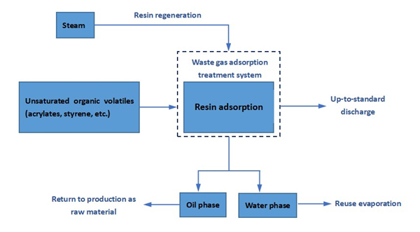 seplite-ct-10-resin-processing-route-of-vocs-treatment