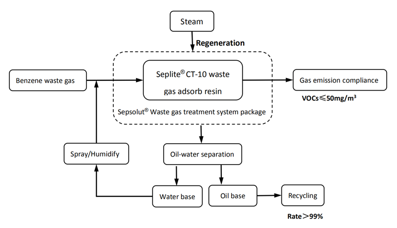 process-flow-chart-of-benzene-waste-gas-treatment-by-sunresin-system-package_1588749395